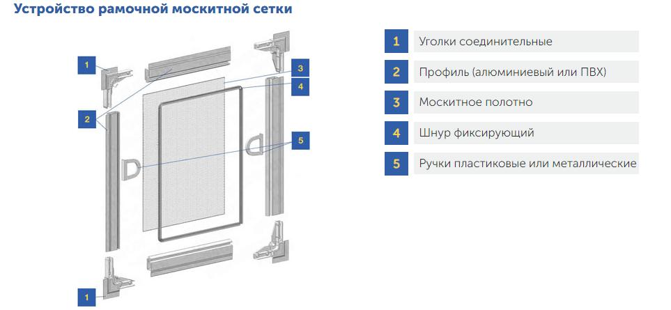 Структура москитной сетки-Днепр